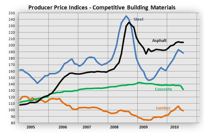 Producer Price Index